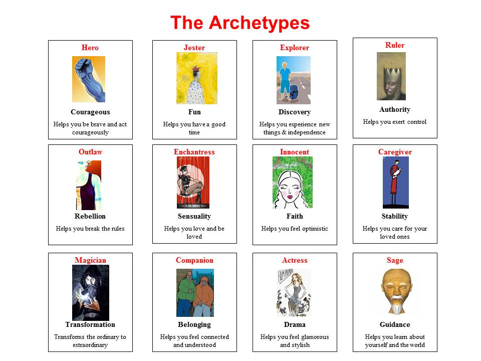 Patterns In Writing IV: Character Archetypes